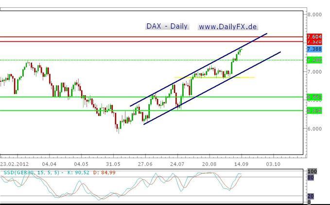 Der DAX Strong bullish - buy the dip?