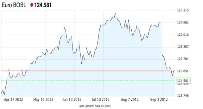 Steht ein Abverkauf deutscher Bundesanleihen bevor?