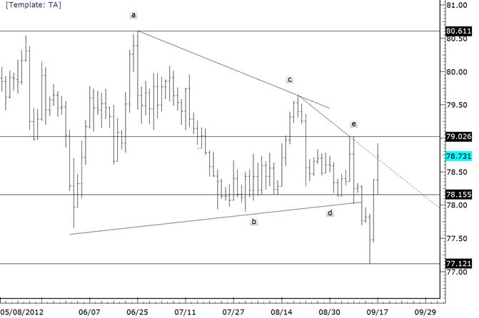 USDJPY Rips Through Trendline as Focus Shifts to September High