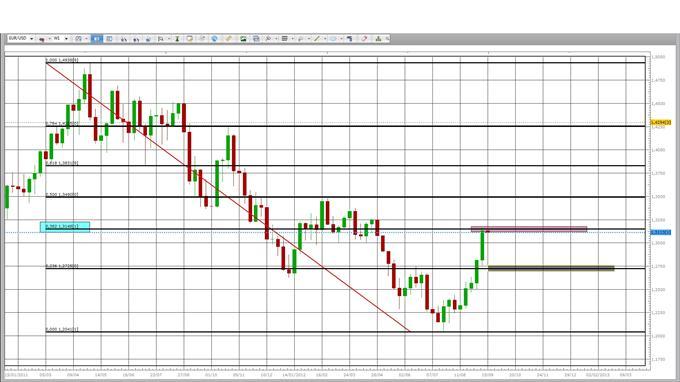 EUR/USD : Des attentes comblées