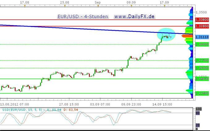 Doppeltop im EUR/USD?