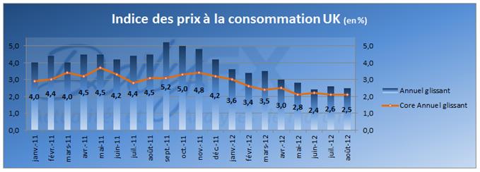 Hausse de l'inflation au Royaume-Uni en août