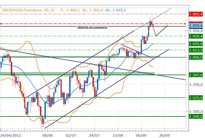 Indices US - Ralentissement du mouvement, début de consolidation?