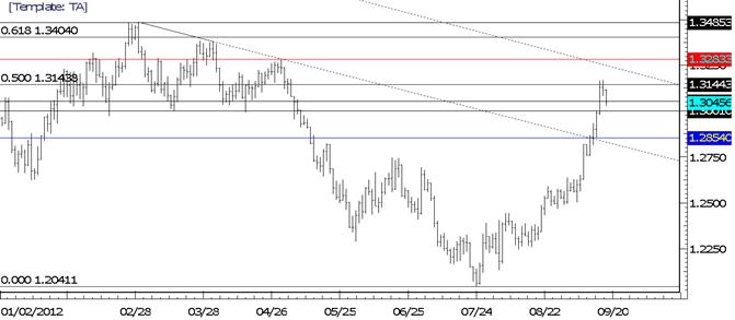EUR/USD fällt langsam in die Unterstützung