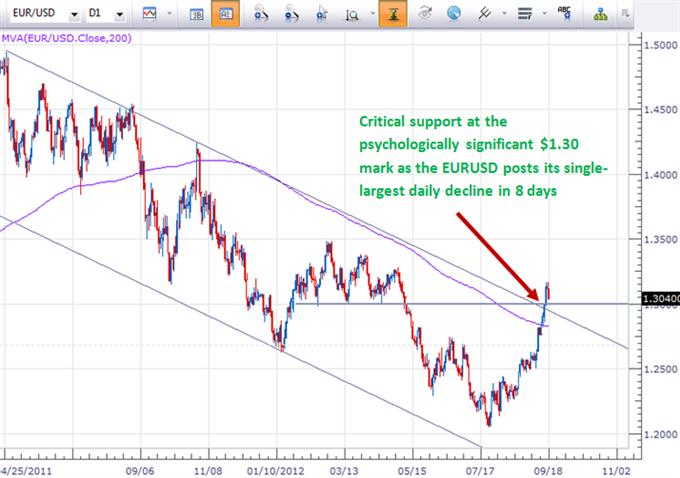 Größter Fall des Euro in 8 Tagen - Zeit den Dip zu kaufen?