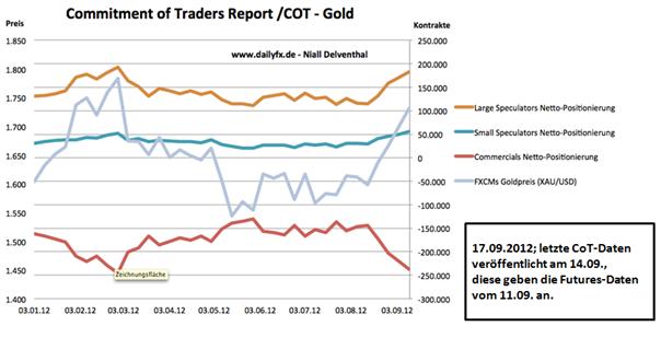 19.09. Technische Analyse - Rohstoffe: Gold, Silber, WTI & Brent Rohöle