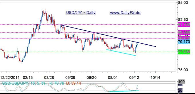 Intervention der BoJ - und jetzt? (19.09.2012)