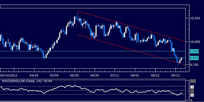 Rapport technique classique à propos du dollar US, 19/09/2012