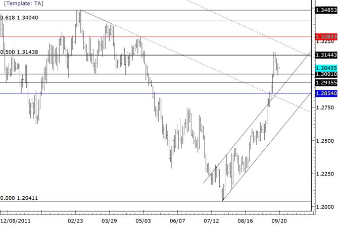 EURUSD Rebounds Sharply after 13000 Dip