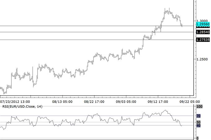End of Week Trade Setups in US Dollar Crosses