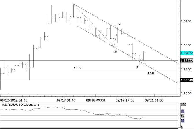 EURUSD Rebounds from 9/12 High