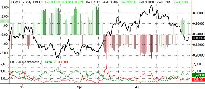 Swiss Franc Outlook Turns Bearish