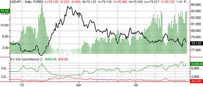Japanese Yen May have Topped versus US Dollar