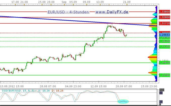 Der EUR/USD setzt seine Korrektur fort, Sentiment weiter bullish