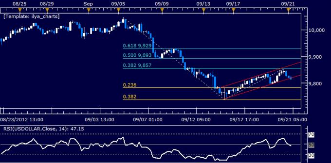 US Dollar klassischer technischer Bericht 21.09.2012