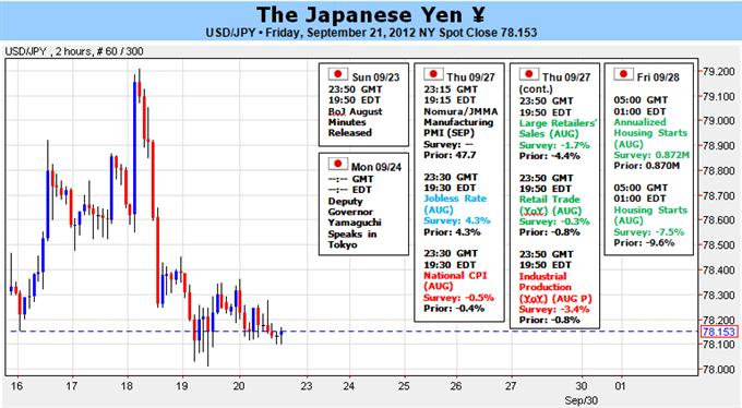 Japanischer Yen unbeeindruckt von BoJ Easing- hat 77,00 im Auge vor Oktober