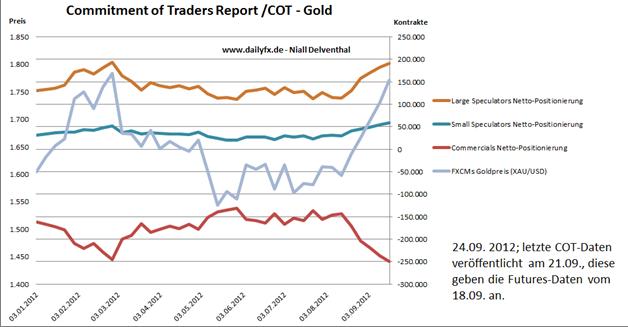 24.09. Technische Analyse - Rohstoffe: Gold, Silber, WTI & Brent Rohöle