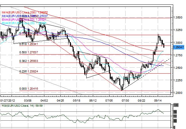 Les préoccupations sur les fonds de sauvetage pèsent sur l'euro, soutiennent le Yen Japonais