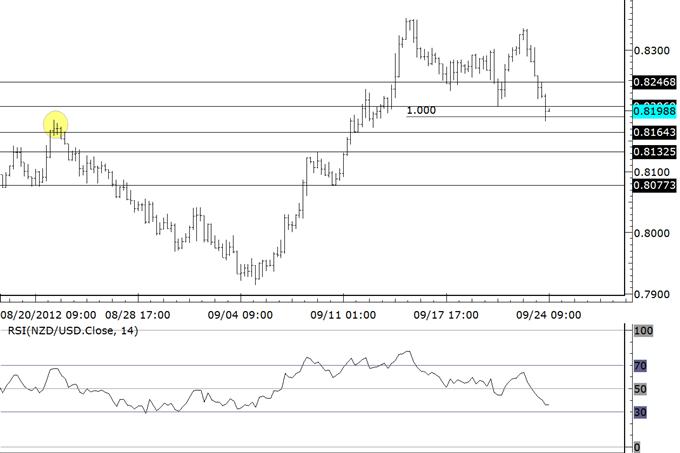 Early Week Trading in NZDUSD and NZDJPY