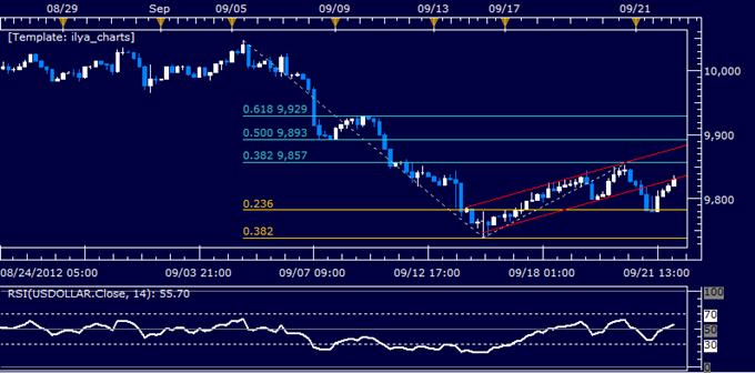 US Dollar Classic Technical Report 09.24.2012