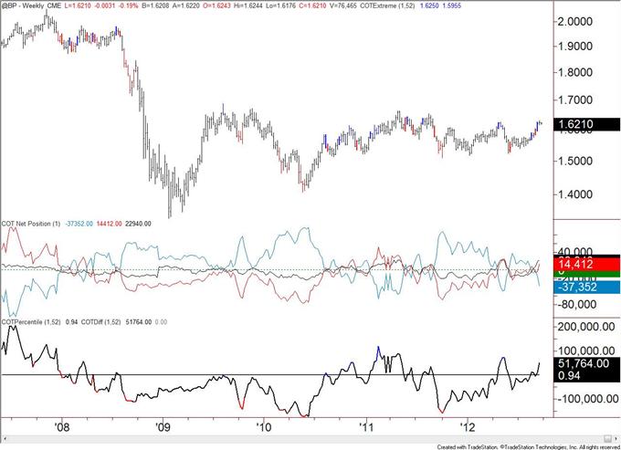 Canadian_Dollar_Speculative_Longs_Registers_a_Record_body_GBP.png, Spekulative Long-Positionen im Kanadischen Dollar verzeichnen Rekord