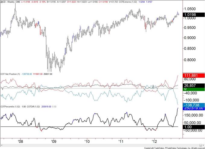 Canadian_Dollar_Speculative_Longs_Registers_a_Record_body_cad.png, Spekulative Long-Positionen im Kanadischen Dollar verzeichnen Rekord