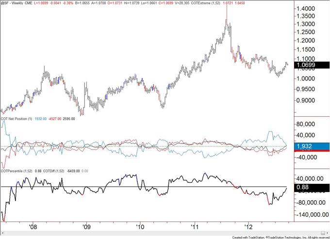 Canadian_Dollar_Speculative_Longs_Registers_a_Record_body_chf.png, Spekulative Long-Positionen im Kanadischen Dollar verzeichnen Rekord