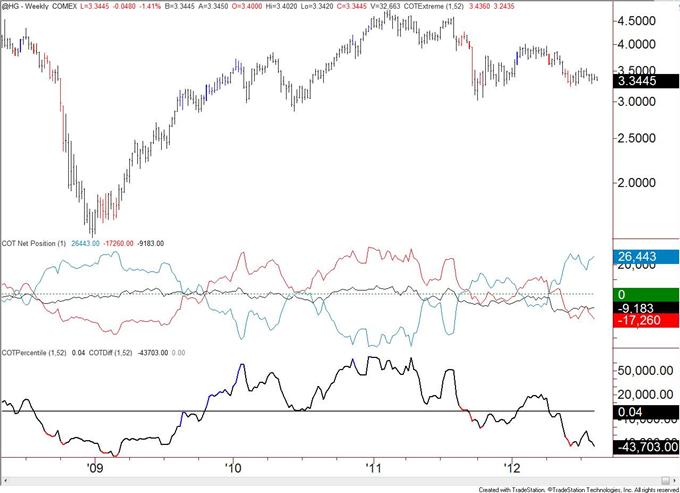Canadian_Dollar_Speculative_Longs_Registers_a_Record_body_copper.png, Spekulative Long-Positionen im Kanadischen Dollar verzeichnen Rekord