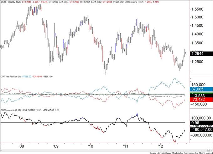 Canadian_Dollar_Speculative_Longs_Registers_a_Record_body_eur.png, Spekulative Long-Positionen im Kanadischen Dollar verzeichnen Rekord