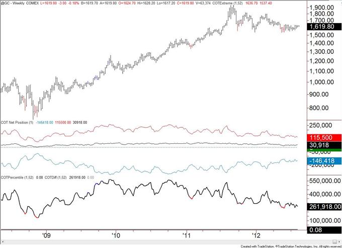 Canadian_Dollar_Speculative_Longs_Registers_a_Record_body_gold.png, Spekulative Long-Positionen im Kanadischen Dollar verzeichnen Rekord