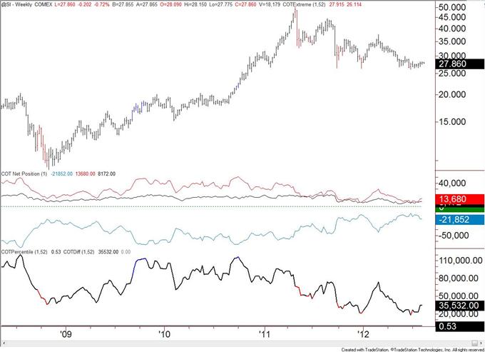 Canadian_Dollar_Speculative_Longs_Registers_a_Record_body_silver.png, Spekulative Long-Positionen im Kanadischen Dollar verzeichnen Rekord