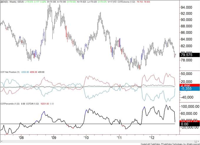 Canadian_Dollar_Speculative_Longs_Registers_a_Record_body_usd.png, Spekulative Long-Positionen im Kanadischen Dollar verzeichnen Rekord