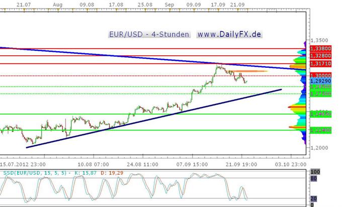 Der EUR/USD startet bearish in die Woche, aber die 1,2900 hält - noch?
