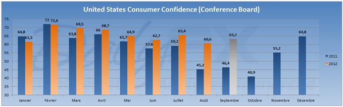 Hausse de la confiance des ménages américains