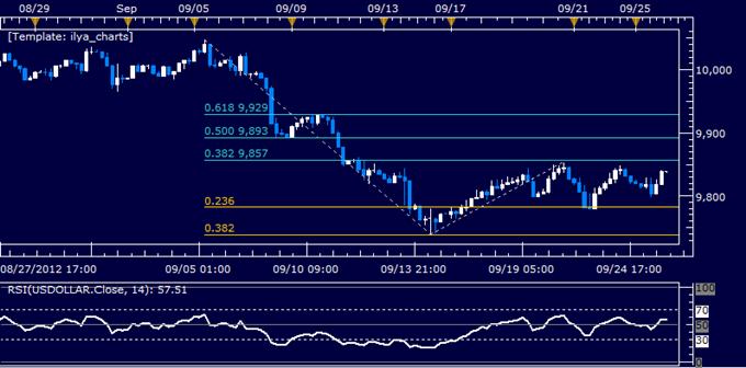 US Dollar Classic Technical Report 09.26.2012