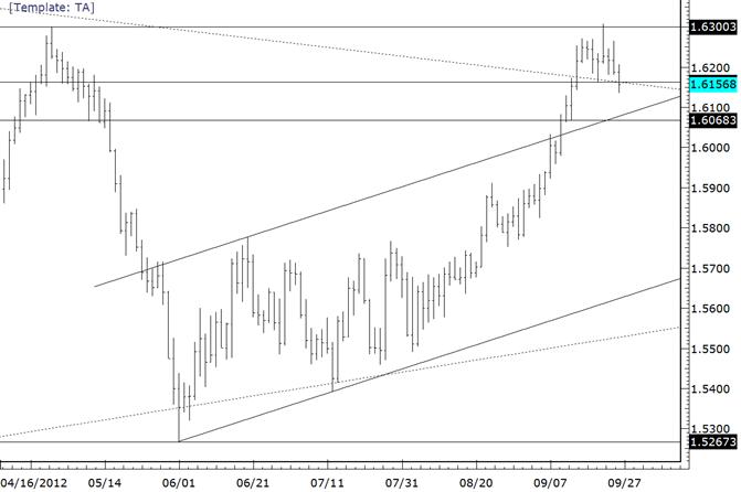 GBPUSD Drops Below Prior Week Low Exposes 16070