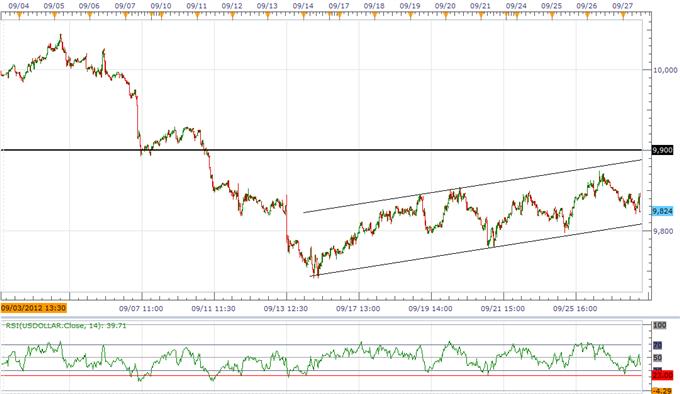 Bullish USD Trend Taking Shape- QE Complicates FOMC's Exit Strategy