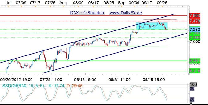 Der DAX leitet Korrektur ein, Bruch der Trading Range nach unten im Fokus