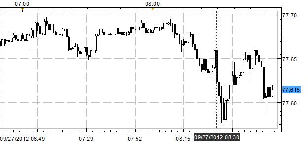 US Dollar Slips versus Euro, Yen Following Dismal GDP, Durable Goods
