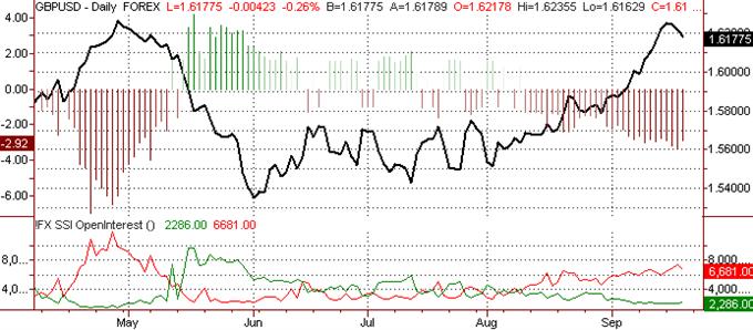 Britisches Pfund dürfte weiter gegen den US Dollar steigen