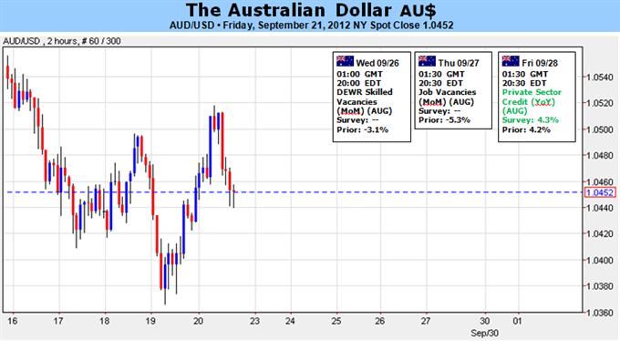 Aussie_Losses_To_Accelerate_On_Dovish_RBA-_Watching_200-Day_SMA_body_Picture_1.png, Aussie Verluste dürften aufgrund RBA Befürwortung von expansiver Geldpolitik zunehmen - 200-Day SMA beobachten