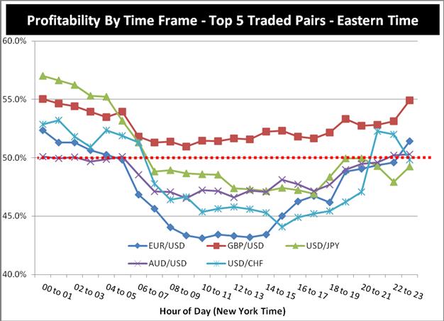Charaktereigenschaften erfolgreicher Trader - Teil 3: So handeln Sie Hauptwährungen während der aktiven Handelszeiten