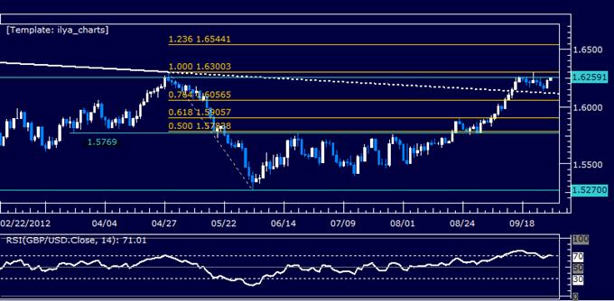GBPUSD: Standstill Continues Below 1.63 Mark
