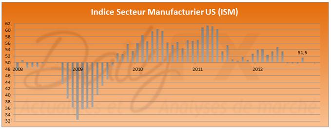 Hausse de l'indice ISM Manufacturier aux Etats-Unis