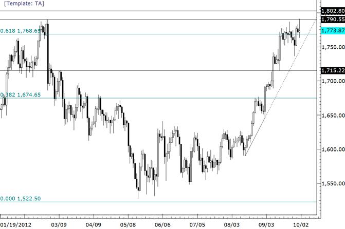 Gold tradet zu 2012-Hoch und vollzieht Umkehr