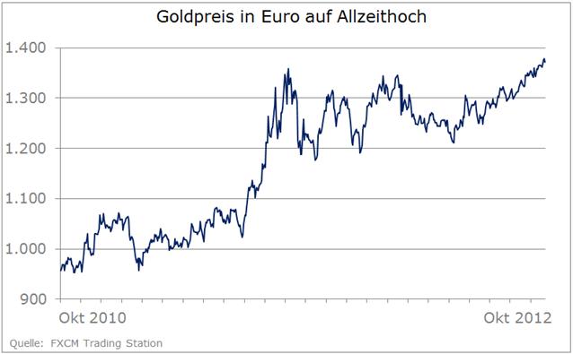 Goldpreis wartet auf neue Impulse – Weiterer Anstieg nur eine Frage der Zeit