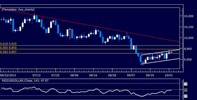 US_Dollar_Classic_Technical_Report_10.02.2012_body_Picture_5.png, US Dollar Klassischer Technischer Bericht 02.10.2012