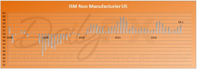 """""""Hausse de l'ISM Non Manufacturier"""""""