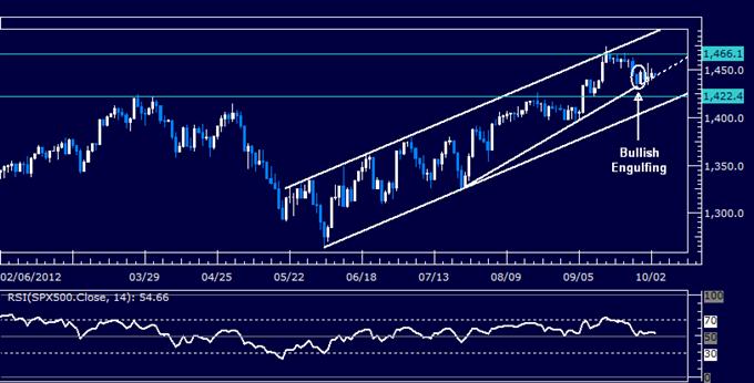 US Dollar Grinds Higher as S&P 500 Lingers Despite Bullish Cues