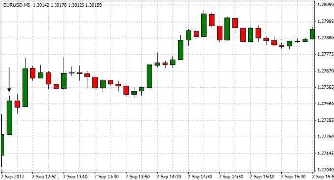 EURUSD_Trading_the_U.S._Non-Farm_Payrolls_Report_body_ScreenShot013.png, EURUSD: Trading the U.S. Non-Farm Payrolls Report